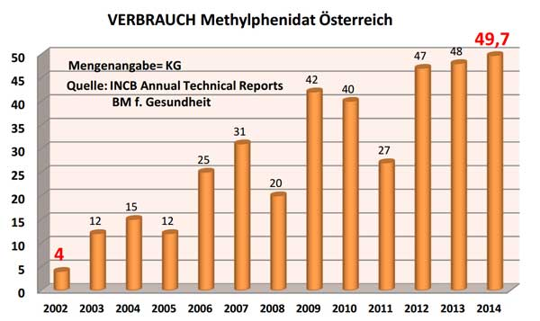 Verbrauch Methylphenidat Österreich
